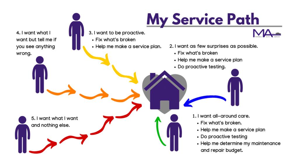 Auto Repair Service Path